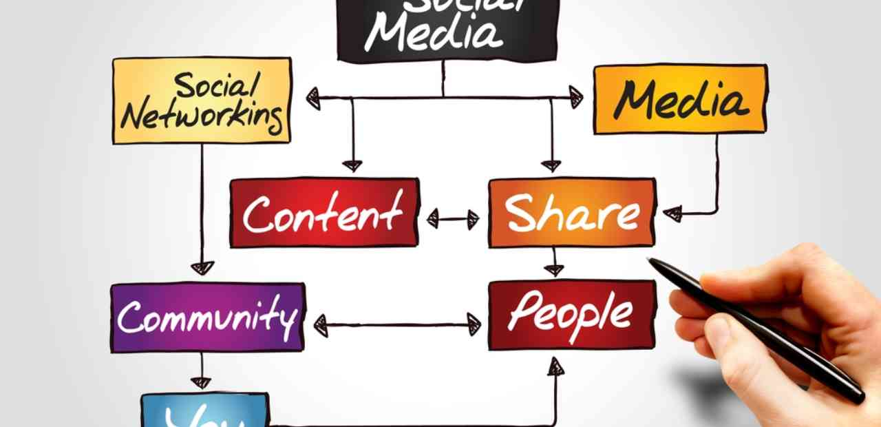 How Amplifying Your Content on Social Can Help Your SEO