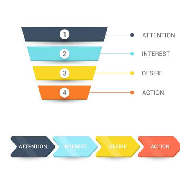 Do You Know Your Conversion Funnel?
